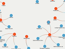 cropped fragment from a network map of Canadian Social Labs